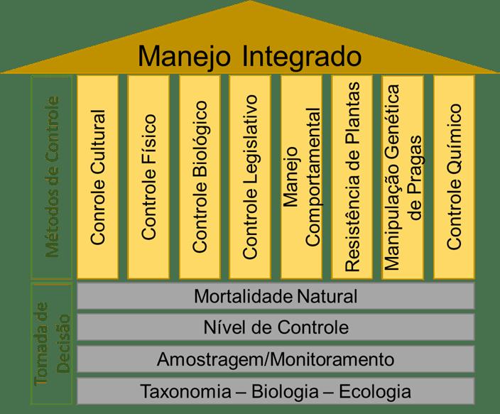 Alicerces e pilares que sustentam o Manejo Integrado. Fonte: Adaptado de Embrapa, 2014.